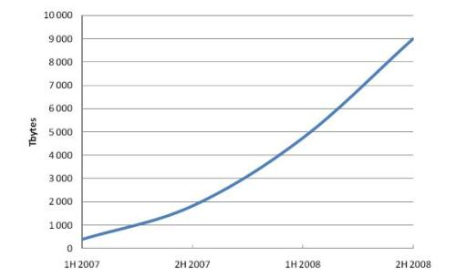 Sweden_traffic growth_2008
